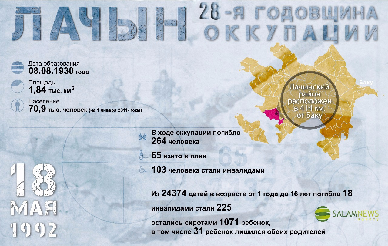 Лачын: 28-я годовщина оккупации