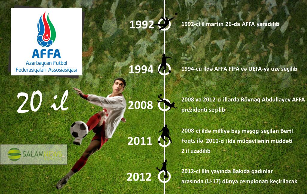 Azərbaycan Futbol Federasiyaları Assosiasiyası - 20 il