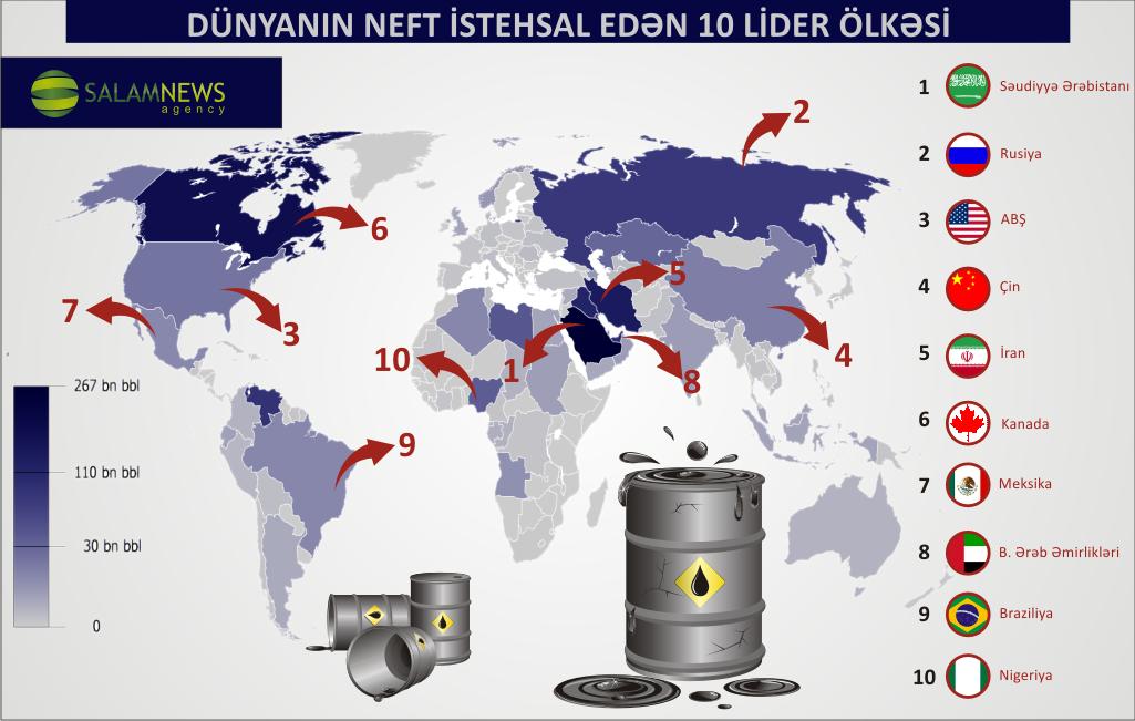 Dünyanin neft istehsal edən 10 lider ölkəsi