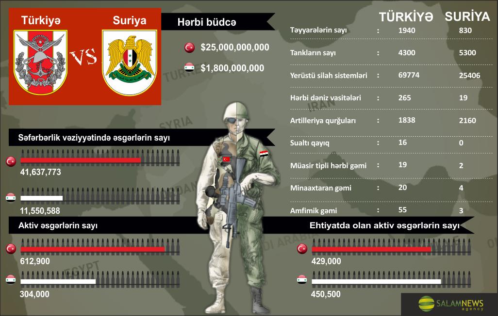 Türkiyə və Suriya silahlı qüvvələrinin müqayisəsi