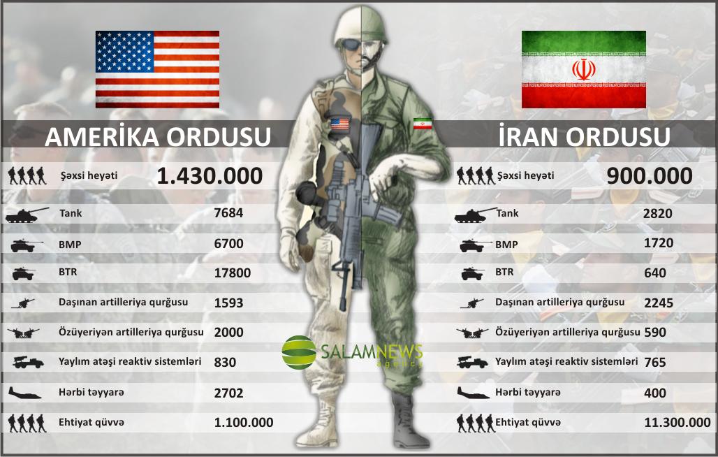 ABŞ və İran silahlı qüvvələrinin müqayisəsi