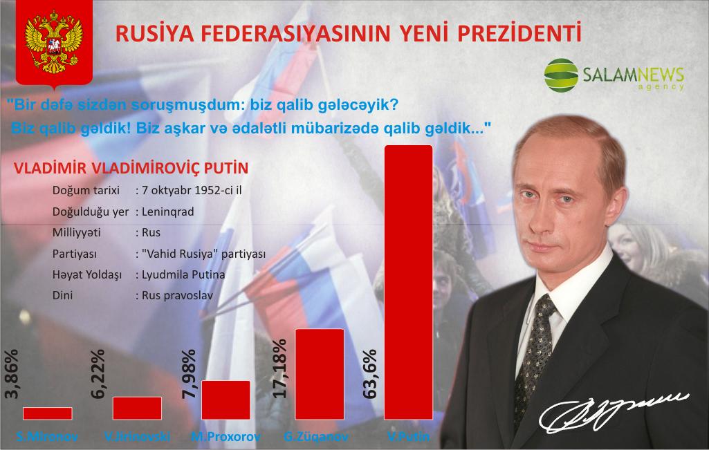 Rusiya Federasiyasının yeni prezidenti Vladimir Vladimiroviç Putin