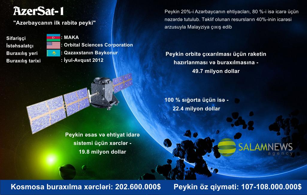 AzerSat-1 — Azərbaycanın ilk rabitə peyki