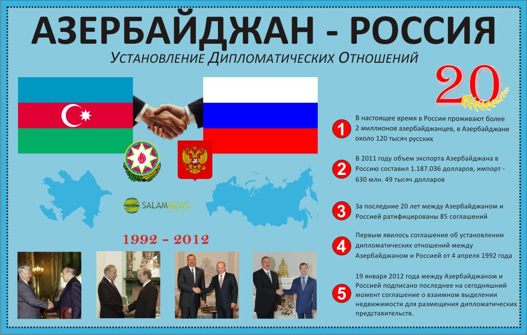 20-летие установления дипломатических отношений между Азербайджаном и Россией