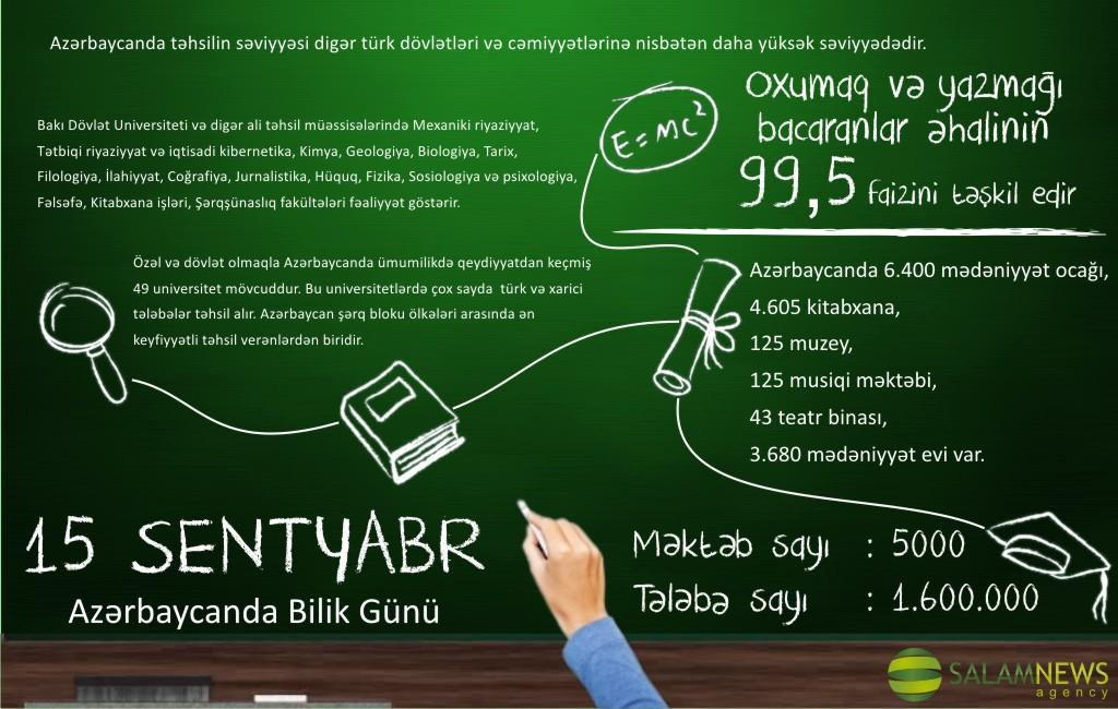 15 Sentyabr Azərbaycanda Bilik Gunu