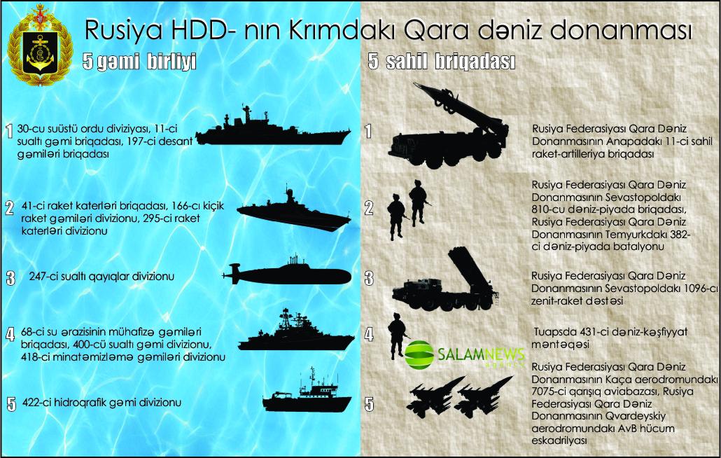Rusiya Hərbi-Dəniz Qüvvələrinin Krımdakı Qara dəniz donanması