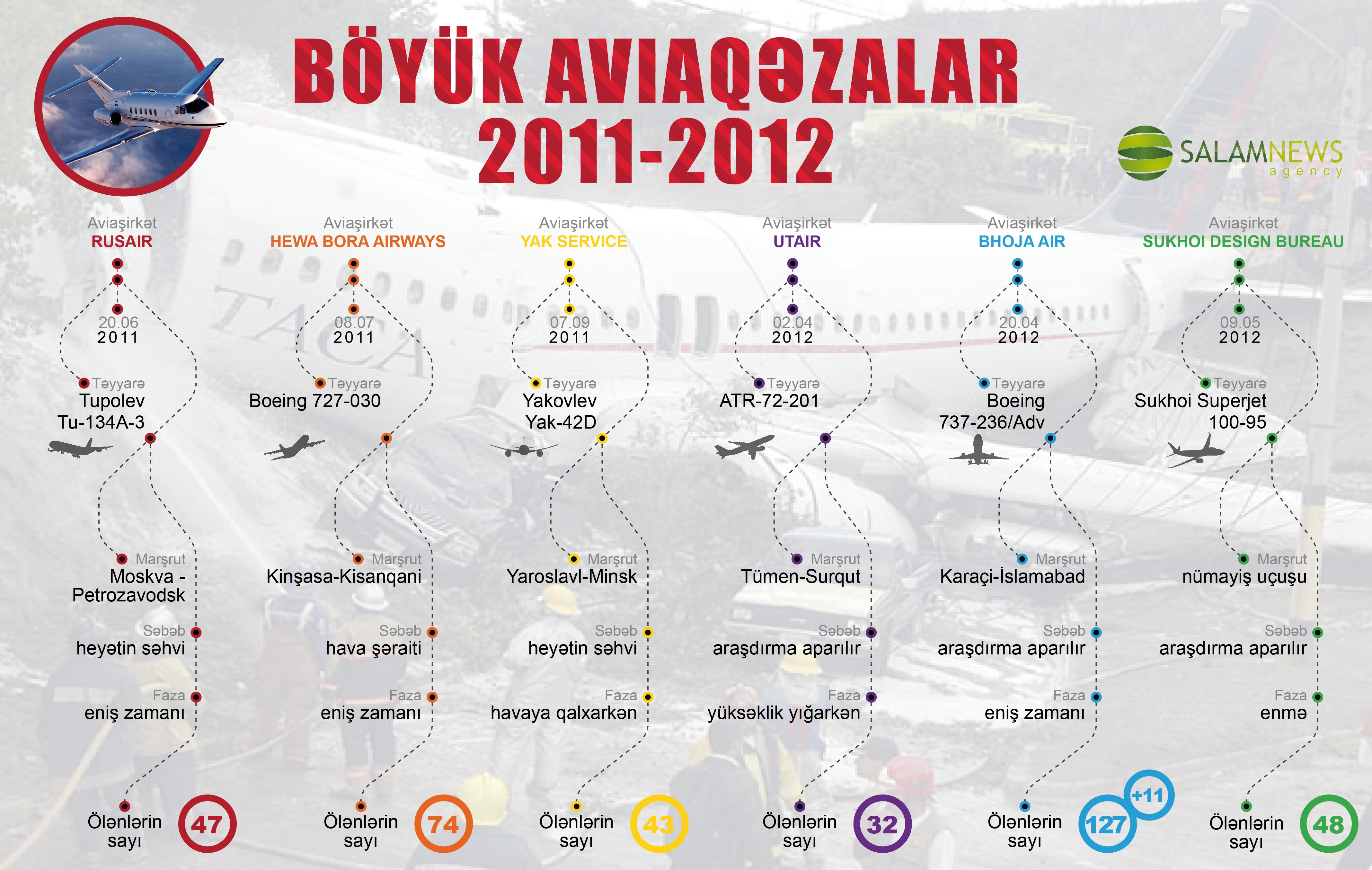 Böyük aviaqəzalar - 2011-2012