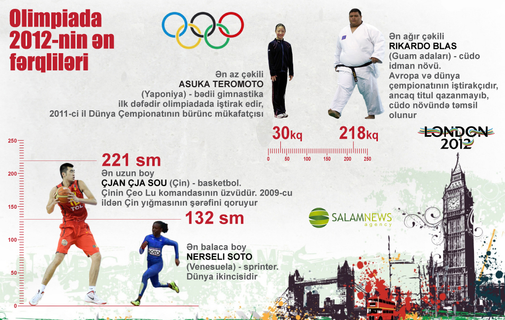 Olimpiada-2012-nin ən fərqliləri