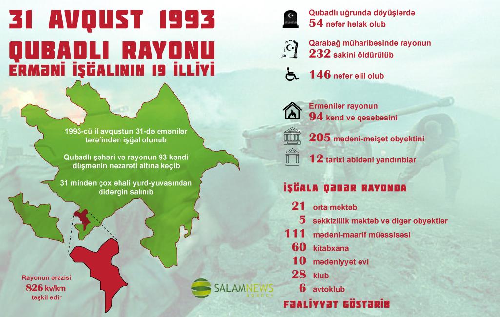 Qubadlı rayonu - erməni işğalının 19 illiyi