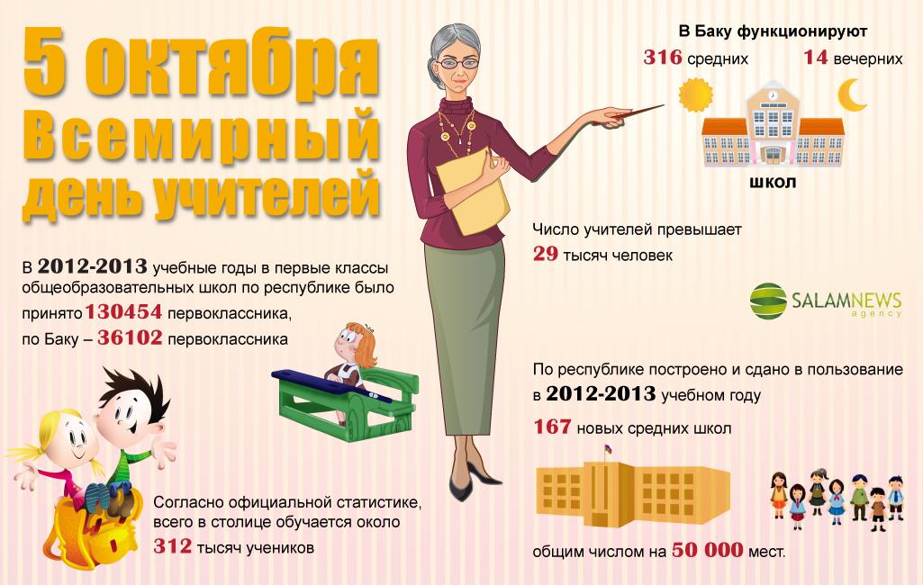 5 октября – Международный день учителей