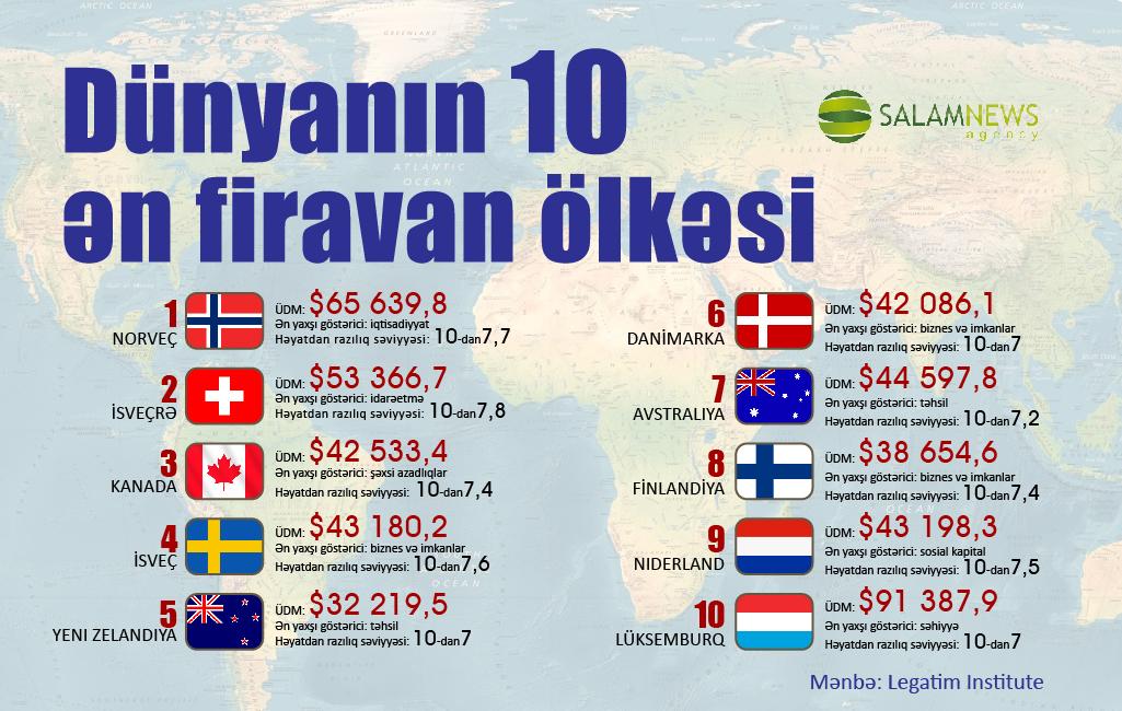 Dünyanın 10 ən firavan ölkəsi
