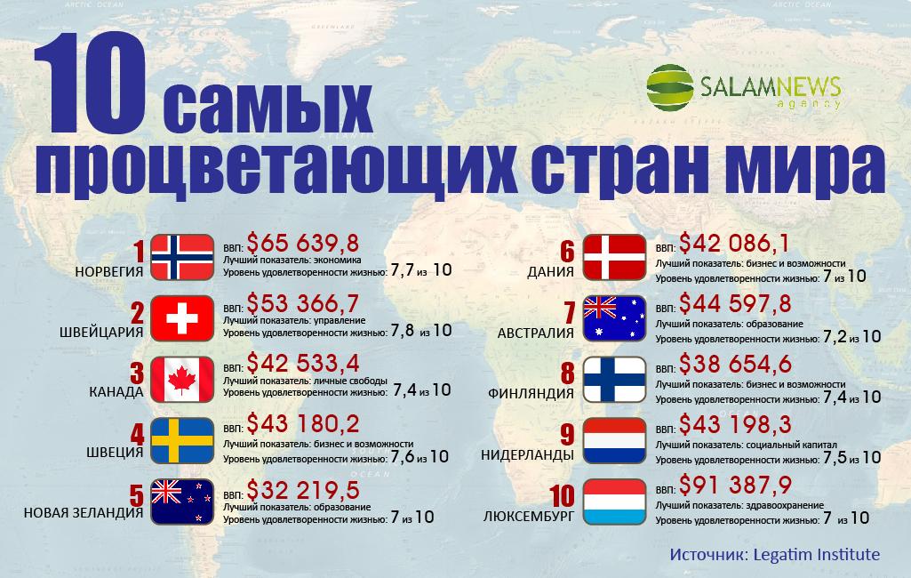 10 самых процветающих стран мира