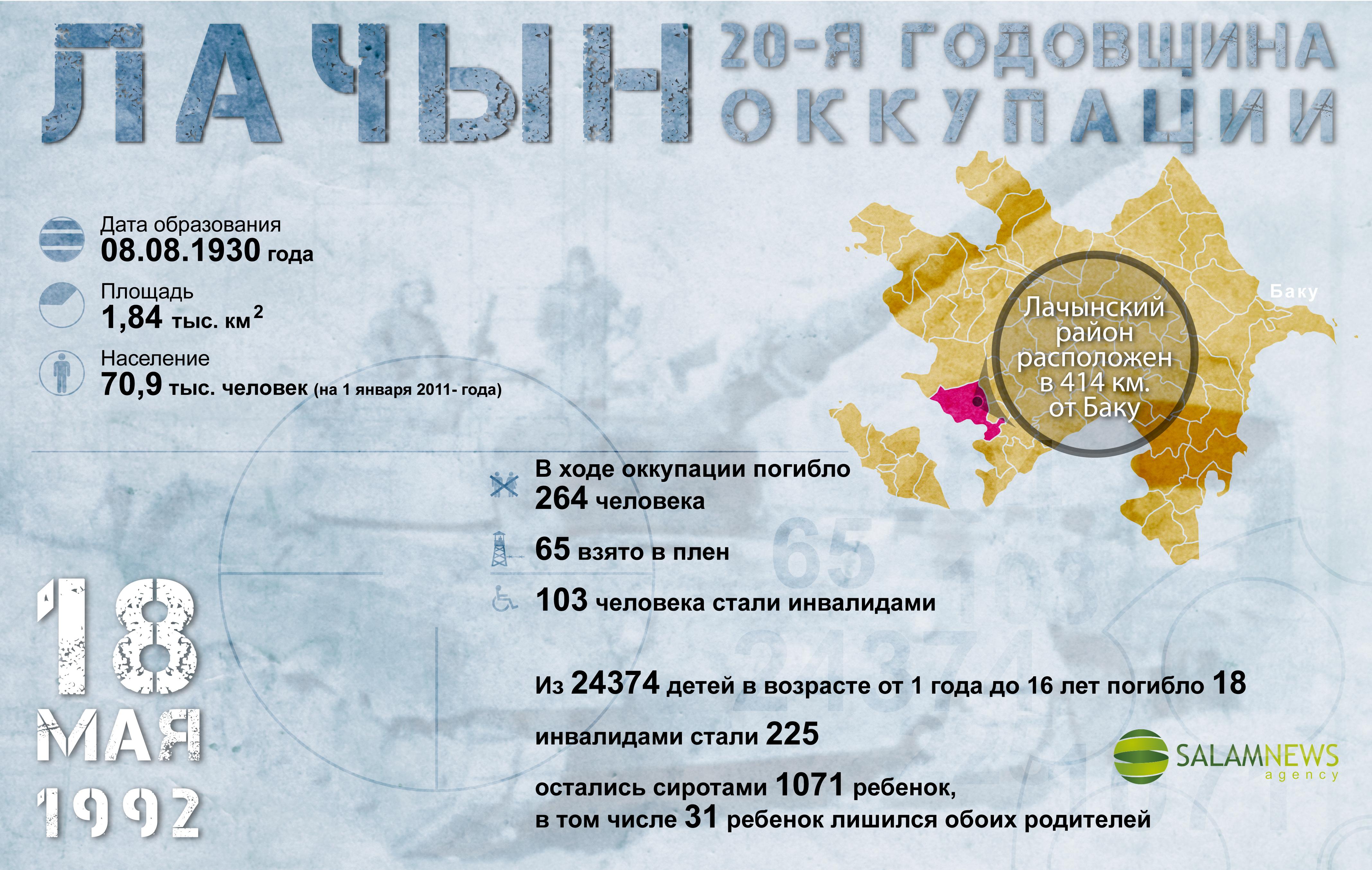 Лачын - 20-я годовщина оккупации