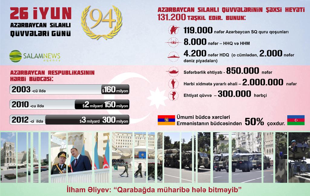 26 iyun – Azərbaycan Silahlı Qüvvələri Günü
