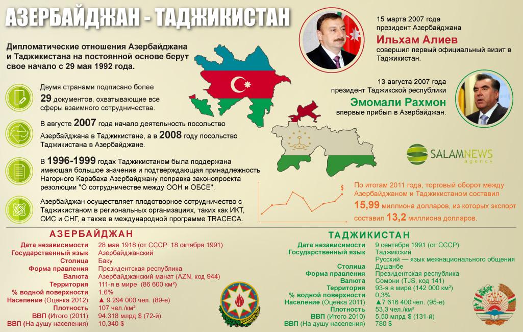 Азербайджан - Таджикистан