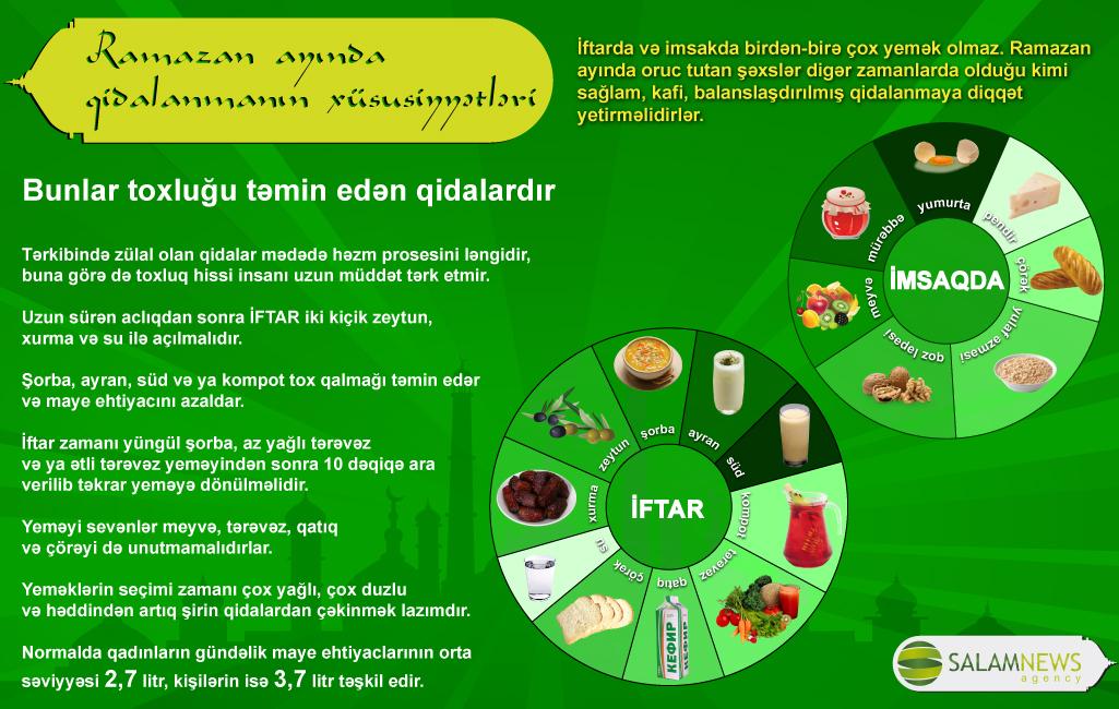 Ramazan ayında qidalanmanın xüsusiyyətləri