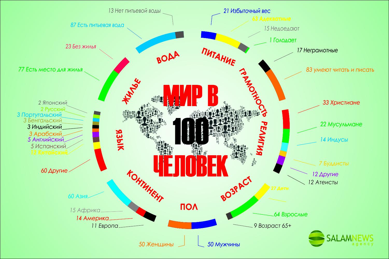 Мир в 100 человек