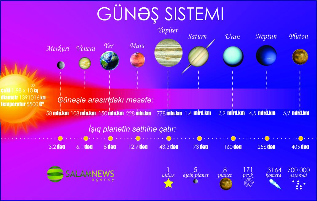 Günəş sistemi