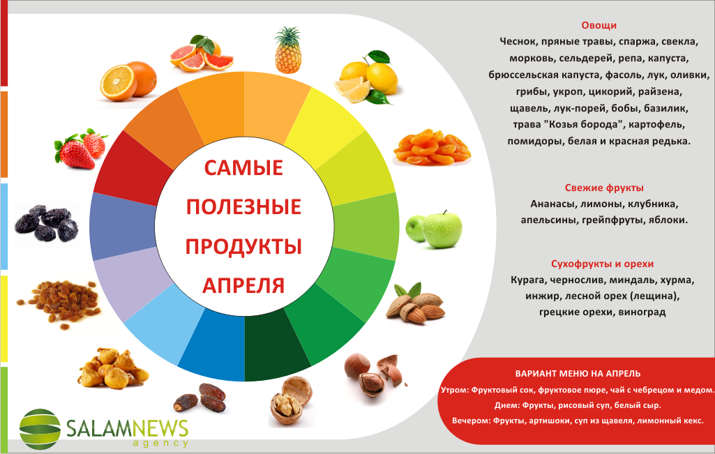 самые полезные продукты питания для молодости