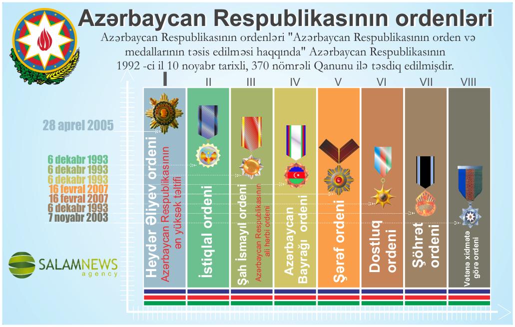 Azərbaycan Respublikasının ordenləri