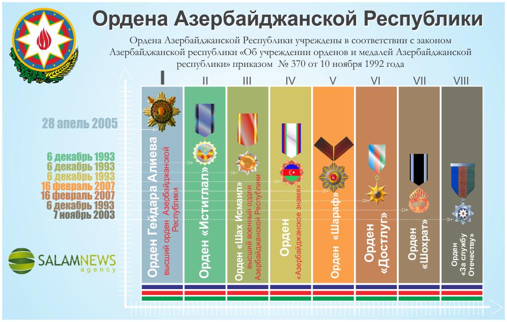 Ордена Азербайджанской Республики