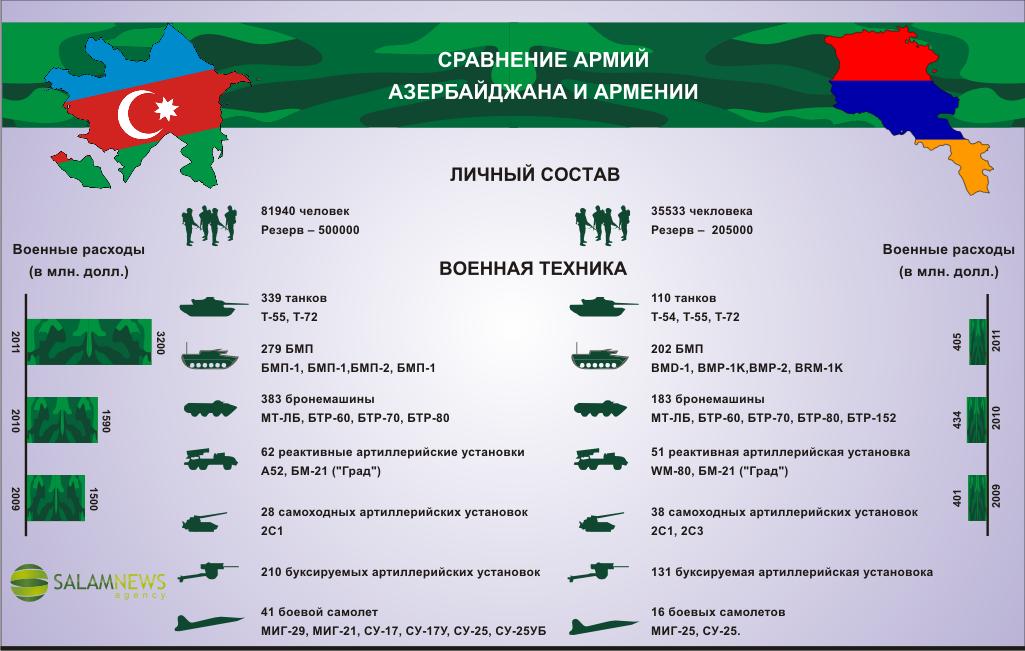 вс россии и сша сравнение 2017