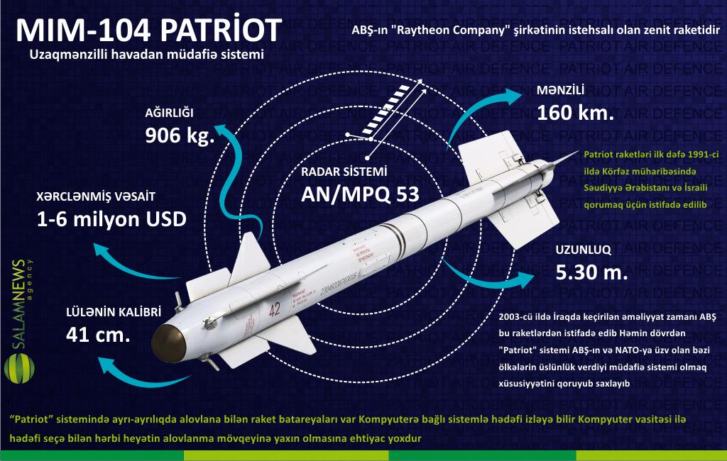 """MİM-104 """"Patriot"""" - Uzaqmənzilli havadan müdafiə sistemi"""