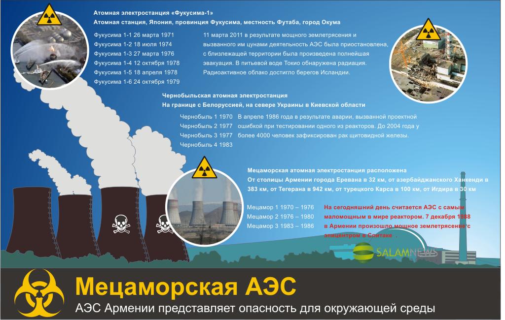 Наибольшая опасность для региона - Мецаморская АЭС