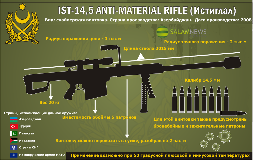 ST-14,5 Истиглал — крупнокалиберная снайперская винтовка