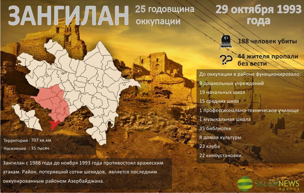 Со дня оккупации Зангиланского района армянами прошло 25 лет