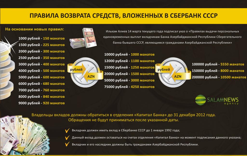 Правила возврата средств, вложенных в Сбербанк СССР