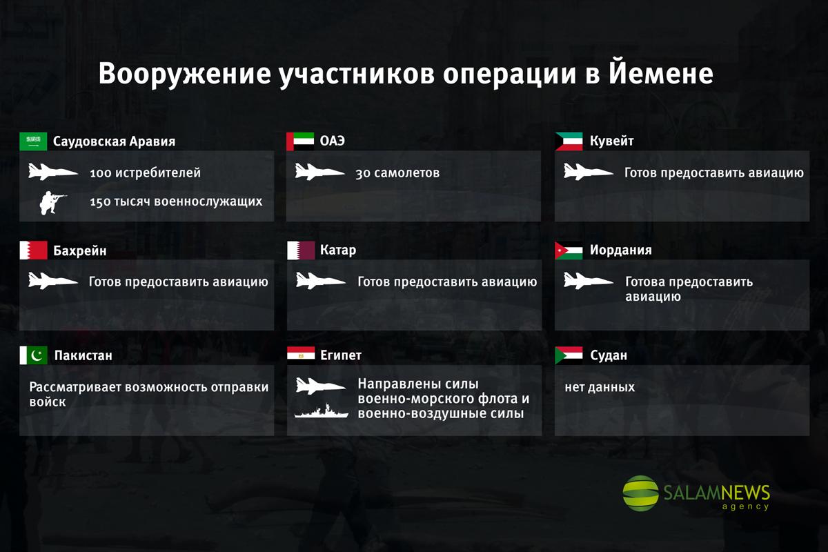 Вооружение участников операции в Йемене