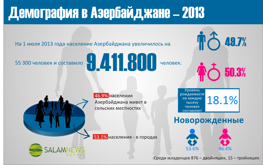 Демографическая ситуация в Азербайджане - 2013