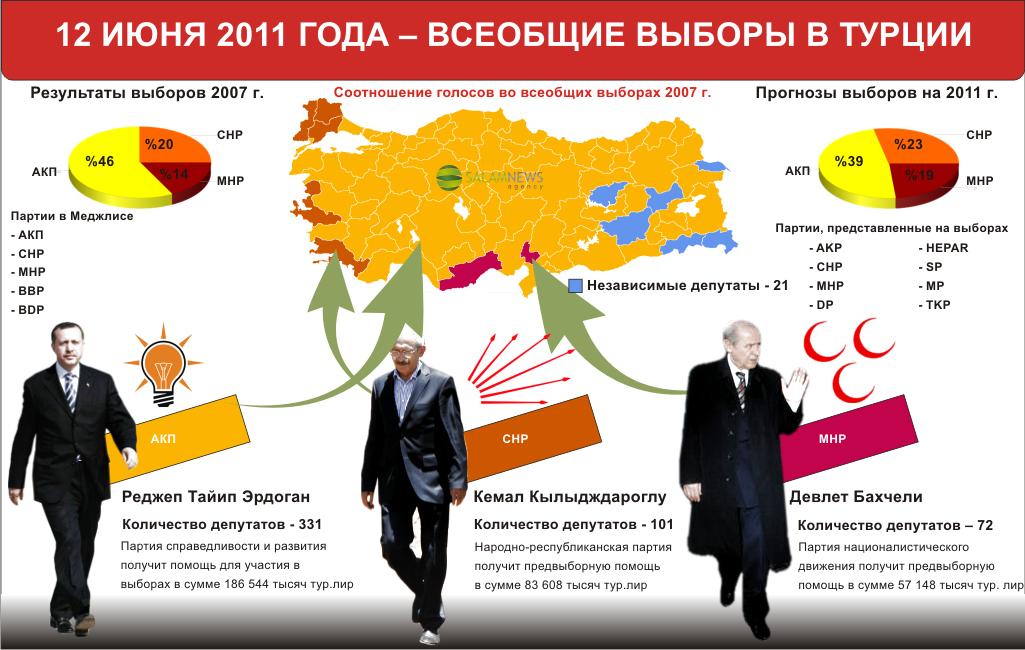 Всеобщие выборы в Турции