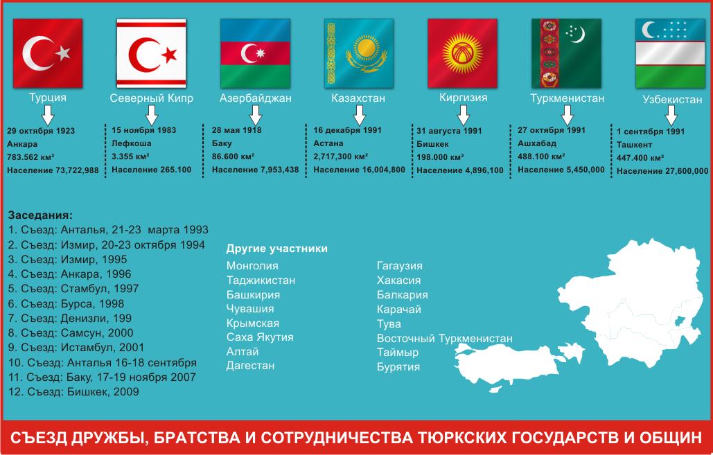 Съезд дружбы, братства и сотрудничества тюркских государств и общин