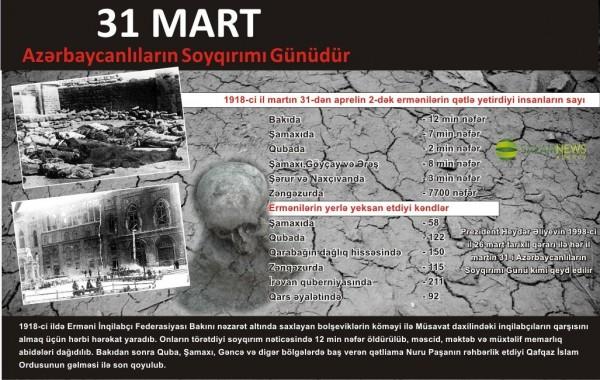 31 Mart - Azərbaycanlıların Soyqırımı Günüdür