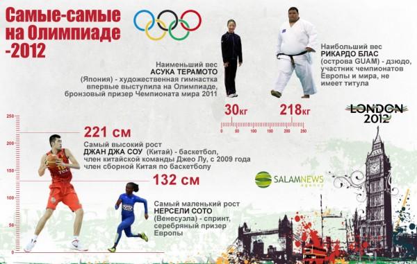 Самые-самые на Олимпиаде-2012