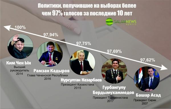 Политики, набравшие на выборах более чем 97% голосов за последние 10 лет