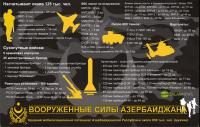 Вооруженные силы Азербайджана
