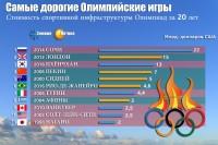 Самые дорогие Олимпийские игры