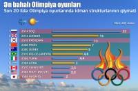 Ən bahalı Olimpiya oyunları