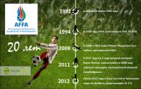 Ассоциация футбольных федераций Азербайджана - 20 лет