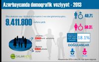 Azərbaycanda demoqrafik vəziyyət - 2013