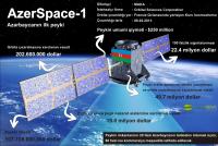 """""""AzerSpace-1"""" - Azərbaycanın ilk peyki"""