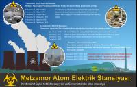 Metsamor Atom Elektrik Stansiyası - Region Üçün Böyük Təhlükə