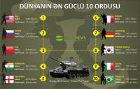Dünyanın ən güclü 10 ordusu