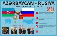 Azərbaycan-Rusiya ikitərəfli əlaqələrinin qurulmasının 20 illiyi