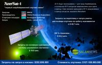 AzerSat-1 - первый азербайджанский спутник связи