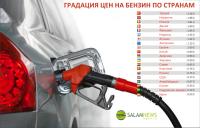 Градация цен на бензин по странам