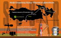 Нефтепровод Баку-Тбилиси-Джейхан